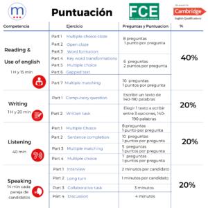 Cuadro de puntuación del examen FCE/ todas las skills