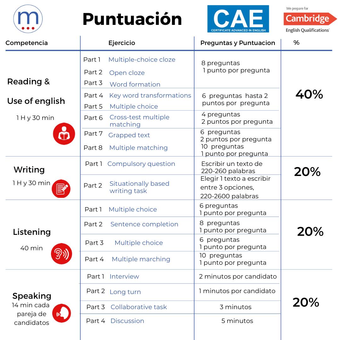 Cuadro de puntuación del examen CAE/ todas las skills