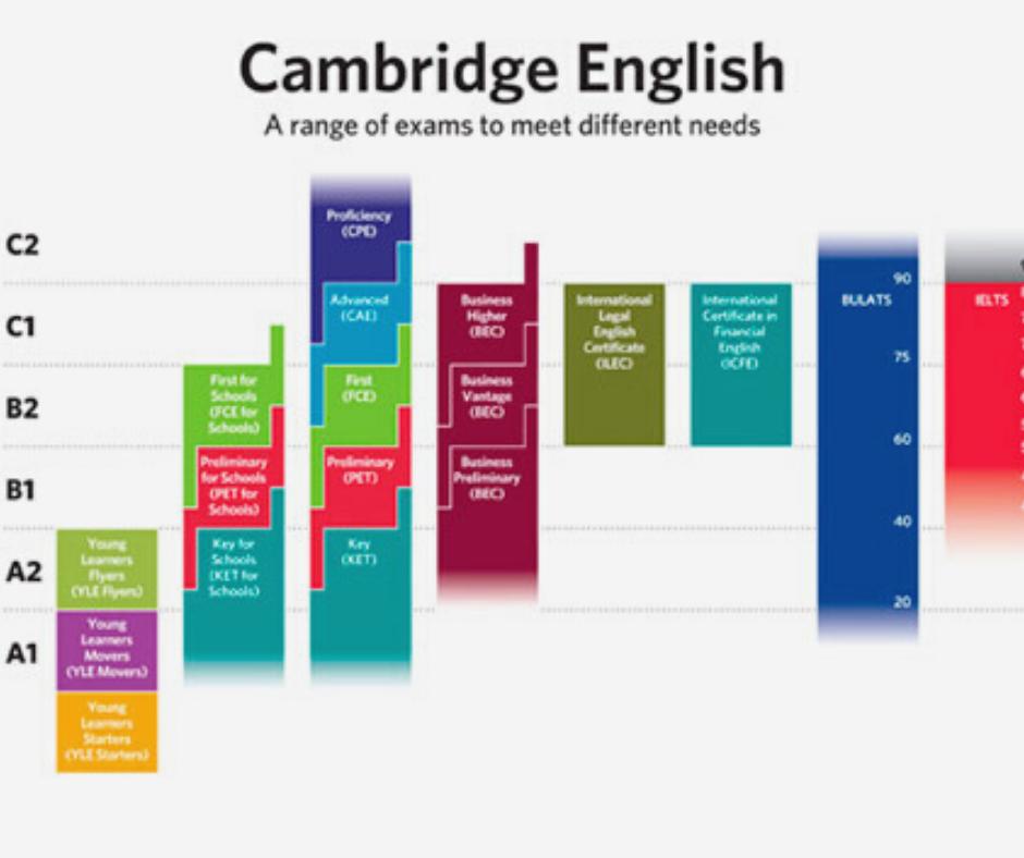 Niveles del marco común europeo de referencia para las lenguas-ingles